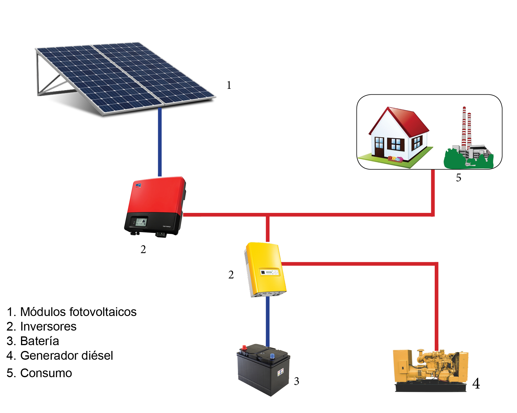 Meet This Solar Energy Solution That Costs Just Rs 490 Per Month besides Magnum Me2512 moreover 20150319 Solar Powered LED Luminaires From Philips Can Brighten The Homes Of Millions furthermore 272729999042 furthermore Applications. on solar panel charging system